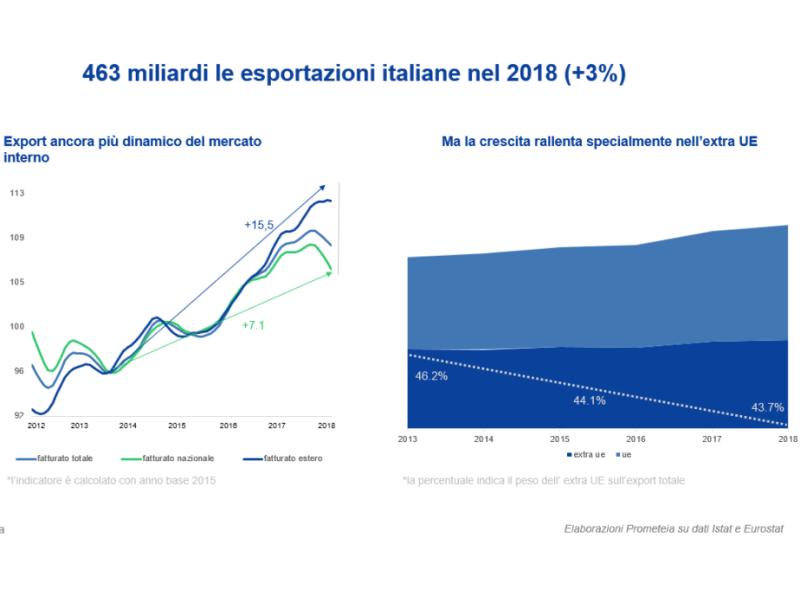Lo sport in Italia e in Europa